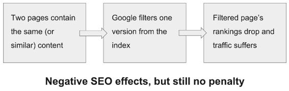 Các vấn đề trong SEO mà Google sẽ phạt hoặc chỉ bị ảnh hưởng