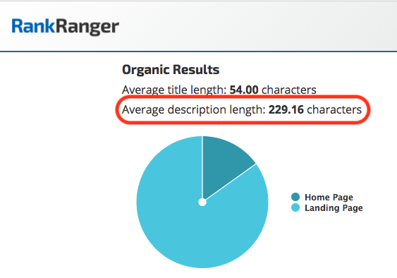 Rank Ranger Average Meta Description Length