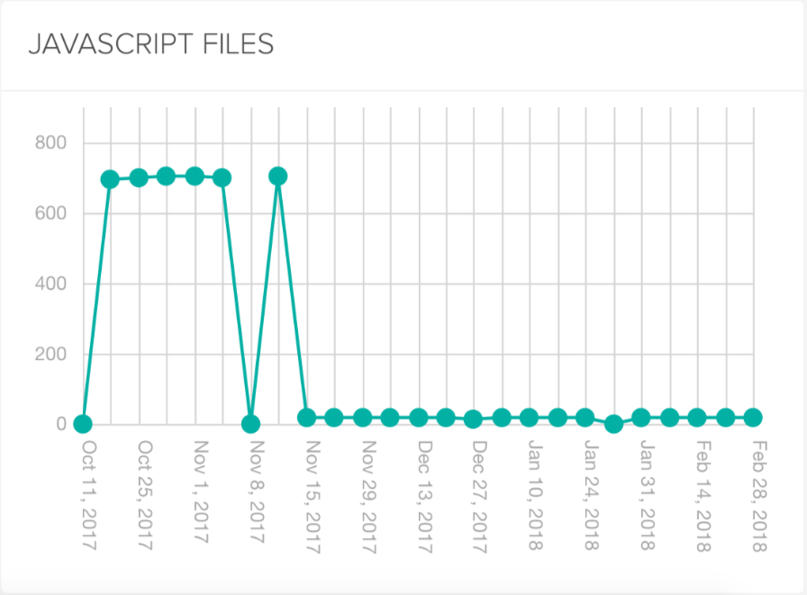 DeepCrawl JavaScript Files Report