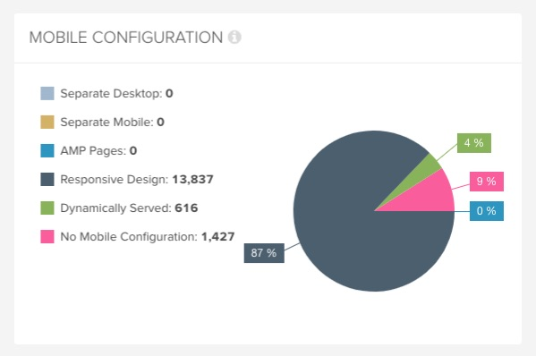 DeepCrawl Mobile Configuration report
