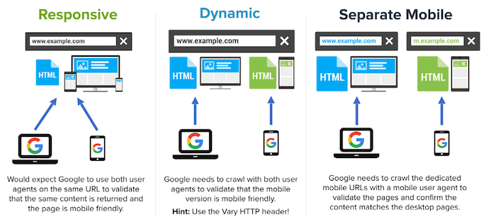 Responsive, dynamic and separate mobile configurations
