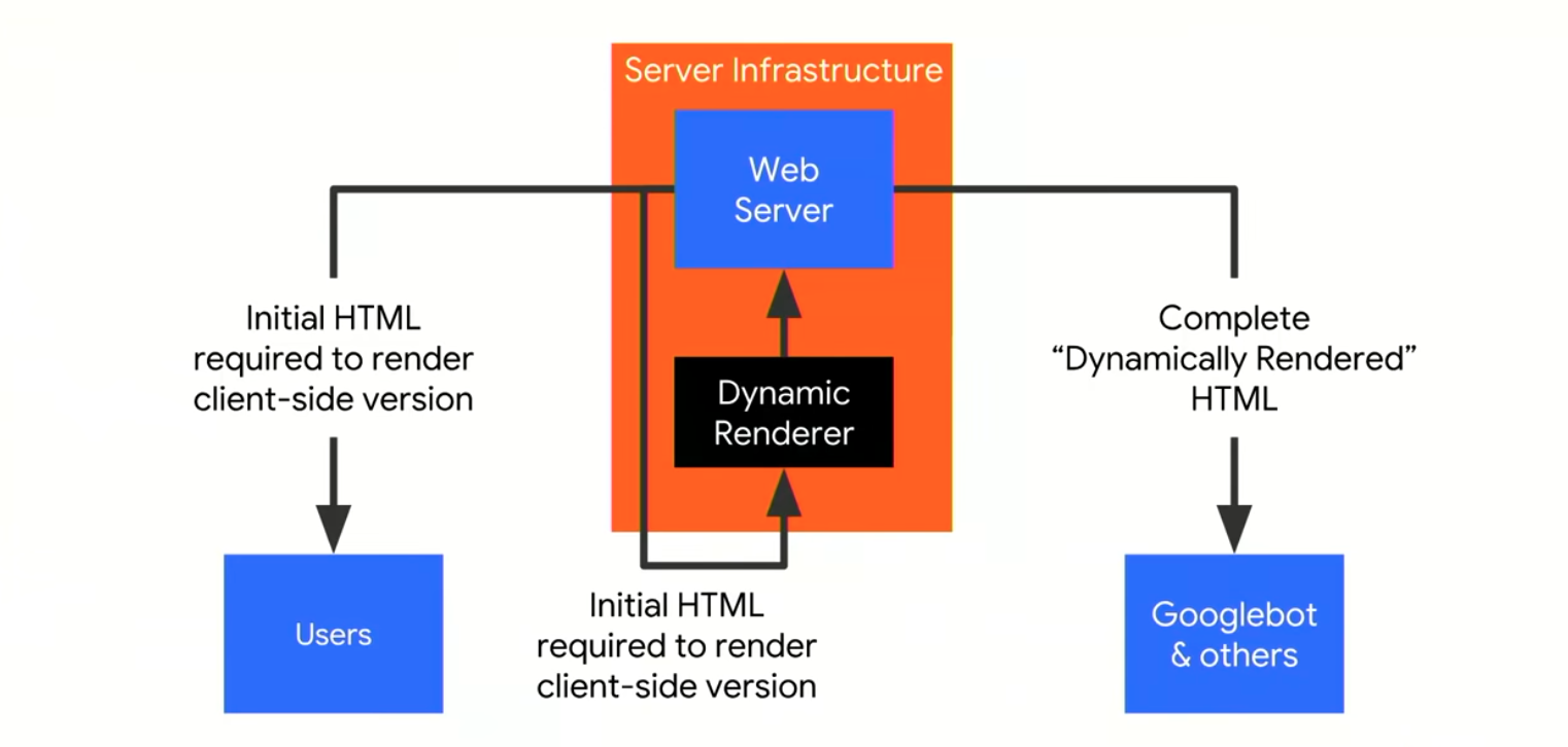 dynamic rendering server set up