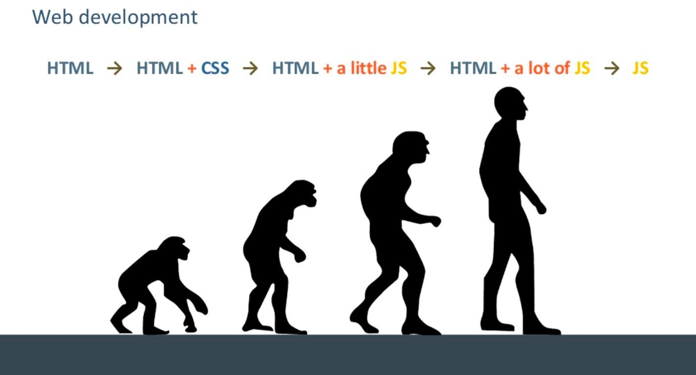 The evolution of web development