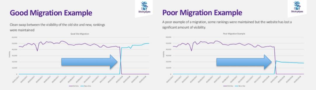 good versus bad site migration