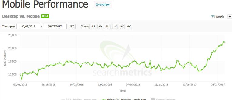 MADE.com mobile performance