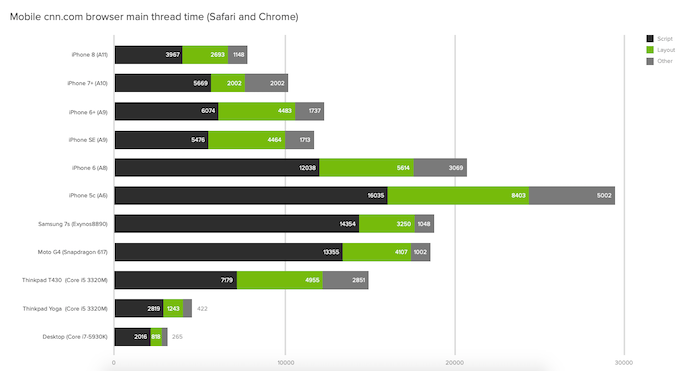 Chart showing CNN JavaScript processing times across different devices
