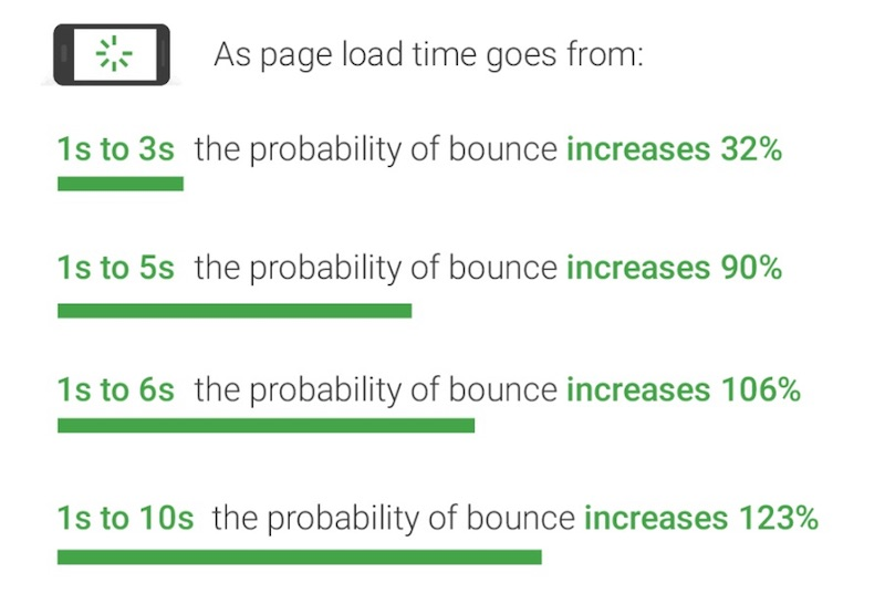 Google's study on page load time and bounce rate