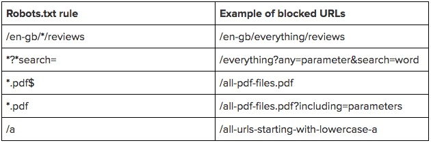 Robots.txt rule examples