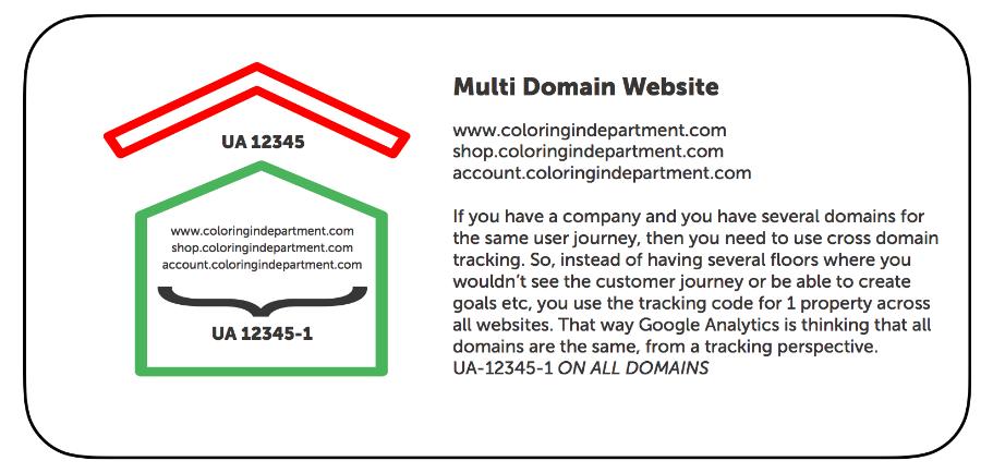 Multi-domain GA setup
