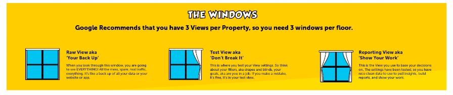 GA properties and views