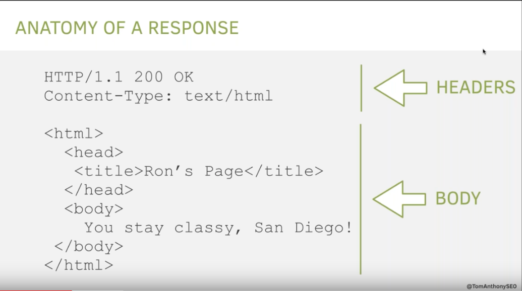 Anantomy of a HTTP response