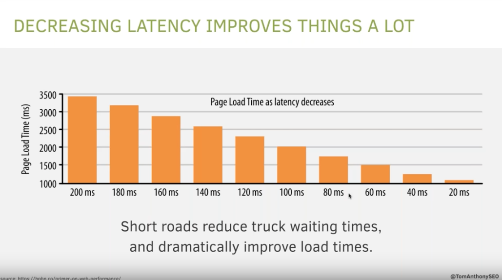 Load time vs. latency