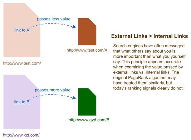External vs internal links
