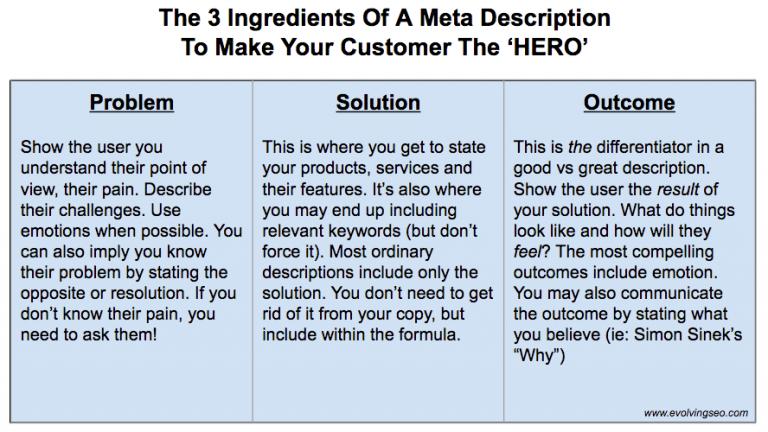 meta description ingredients