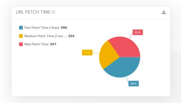 DeepCrawl's page fetch time report