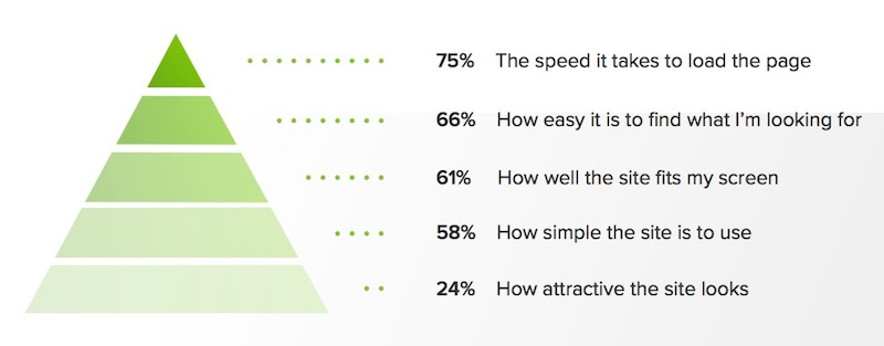 Speed at the top of the UX hierarchy