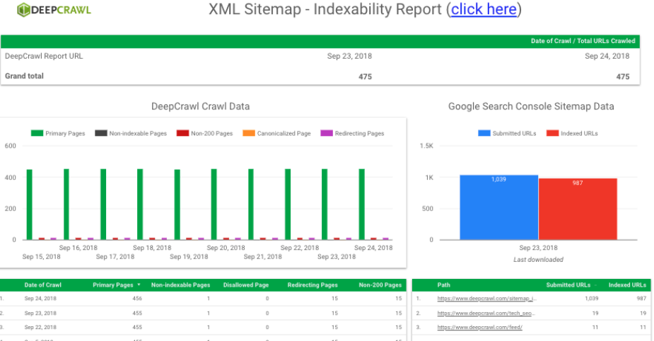 Google Data Studio DeepCrawl Indexability Report