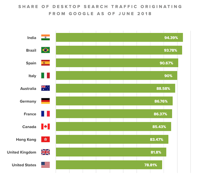 Share of desktop search traffic originating from Google