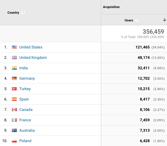 Google Analytics audience by country report