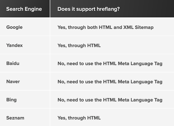 How the different search engines handle hreflang