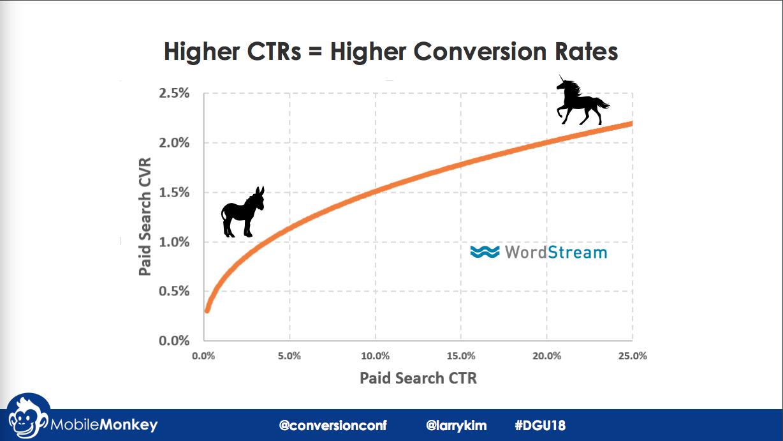 CTRs & conversion rates