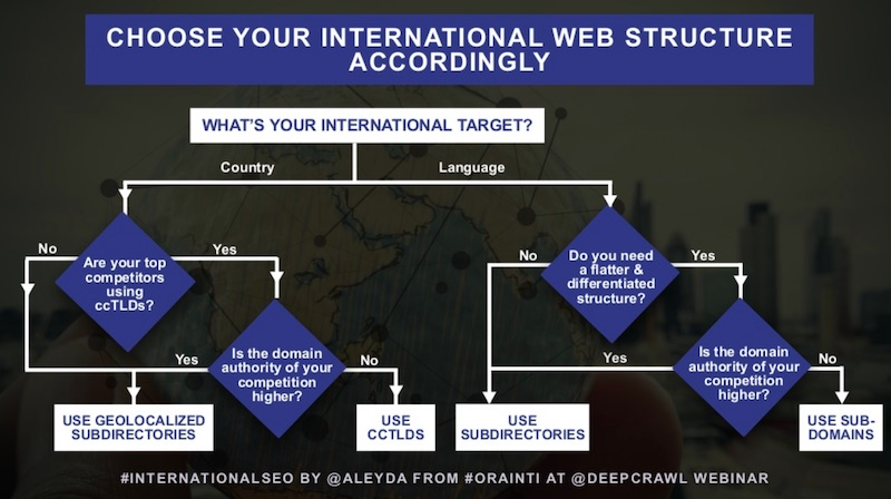 Aleyda Solis' flowchart for choosing the right international SEO site structure