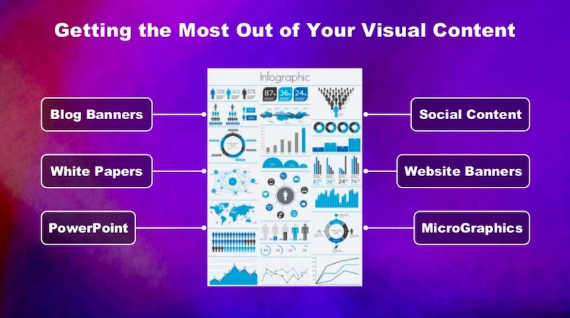 Getting the most out of your visual content