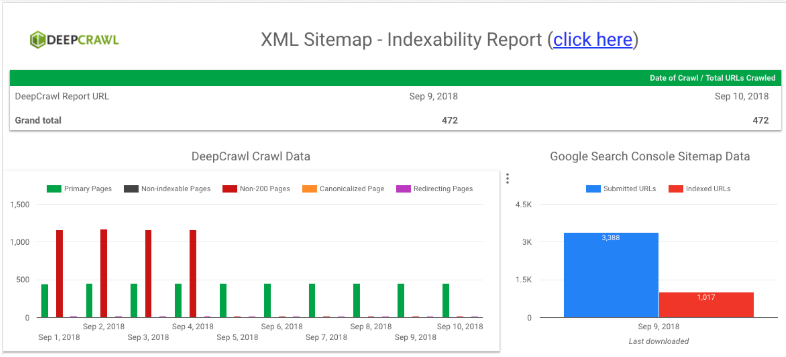 Google Data Studio XML sitemap dashboard