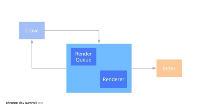 A diagram of Google's indexing process including render queue