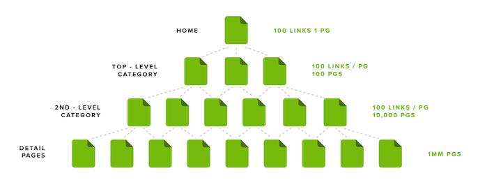 Diagram showing click depth
