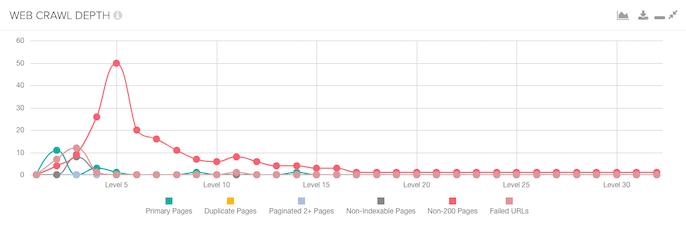 DeepCrawl web crawl depth report for a poorly optimised website