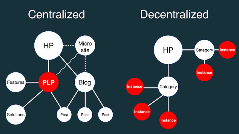Centralized vs decentralized linking