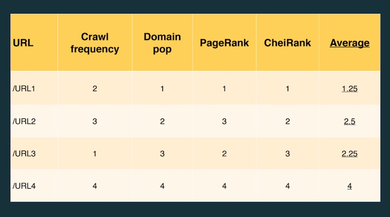 Page strength TIPR metrics ranked