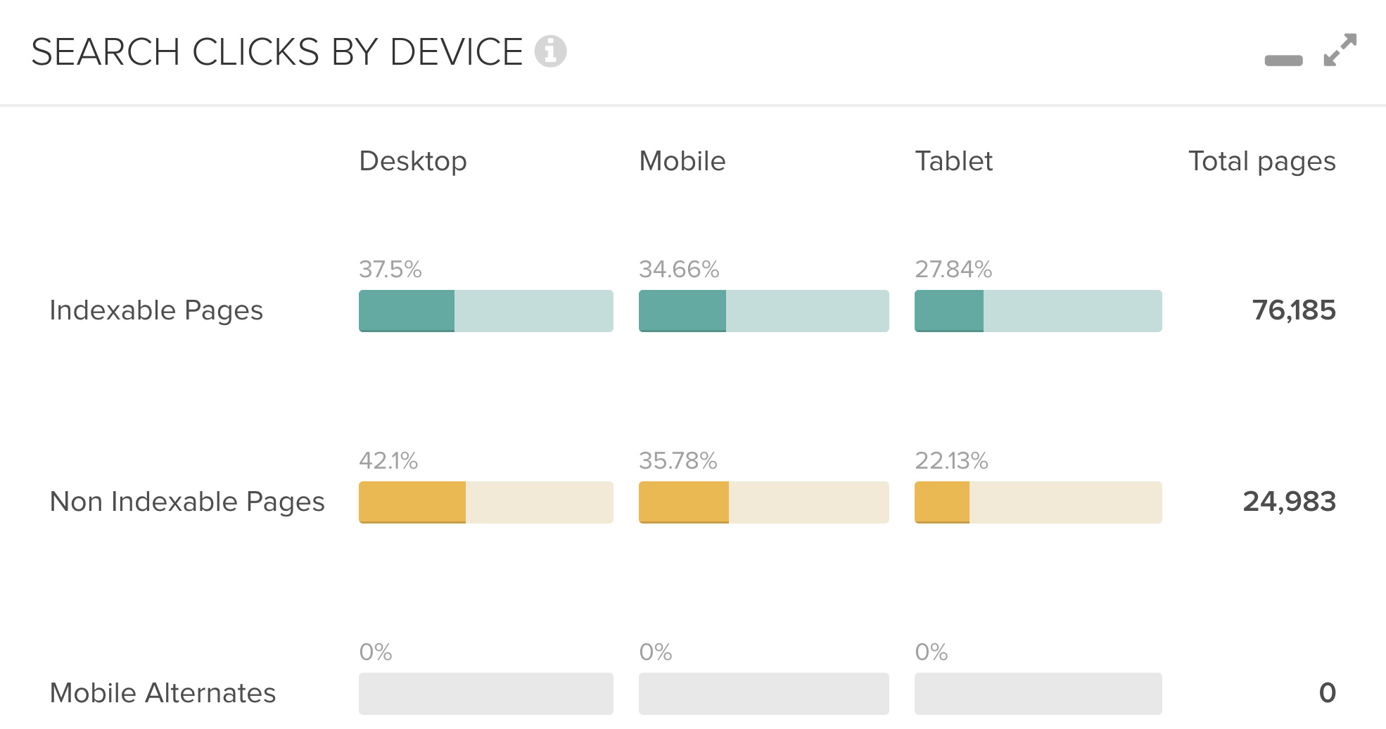DeepCrawl Search Clicks by Device graph