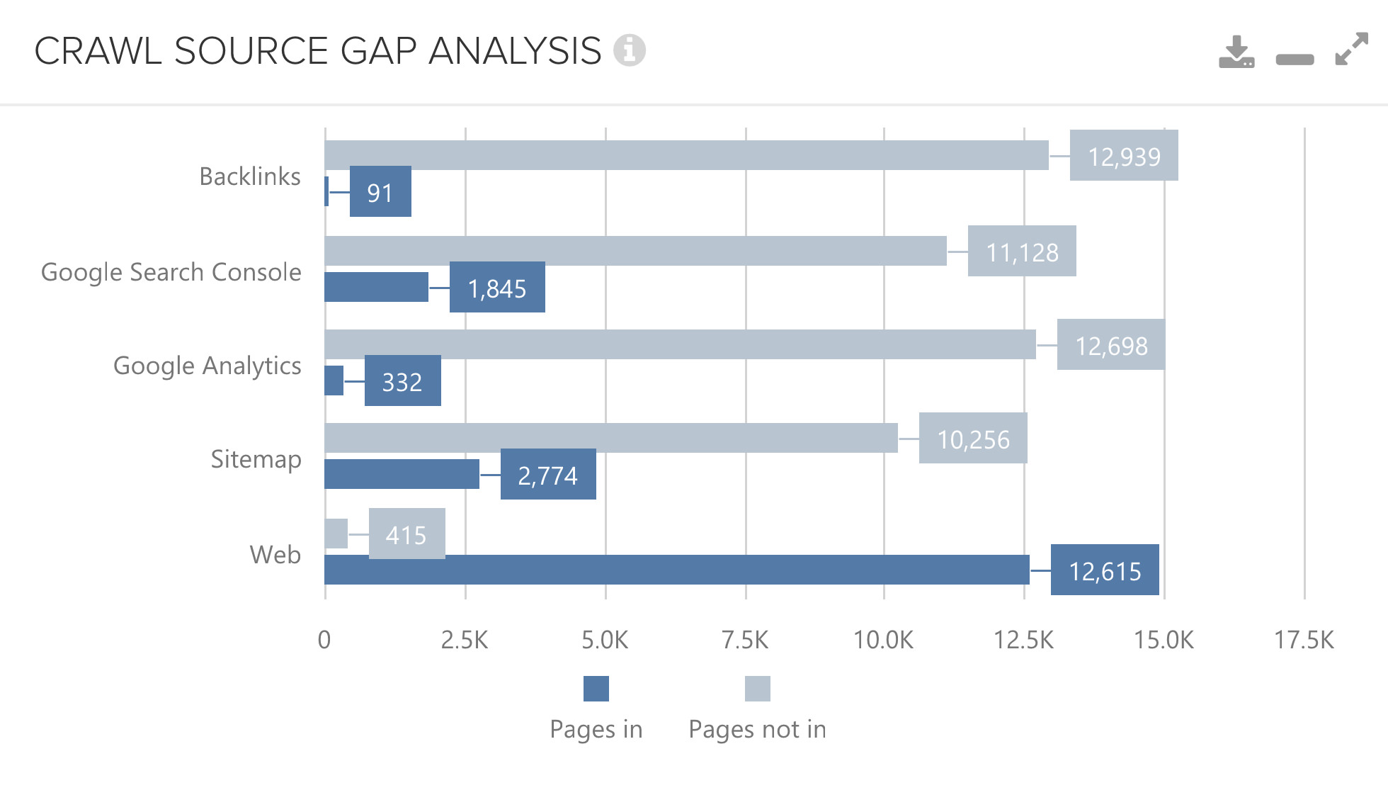 DeepCrawl Crawl Source Gap Analysis
