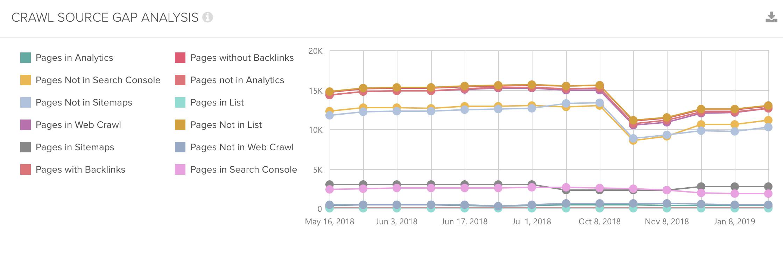 DeepCrawl Source Gap Analysis graph