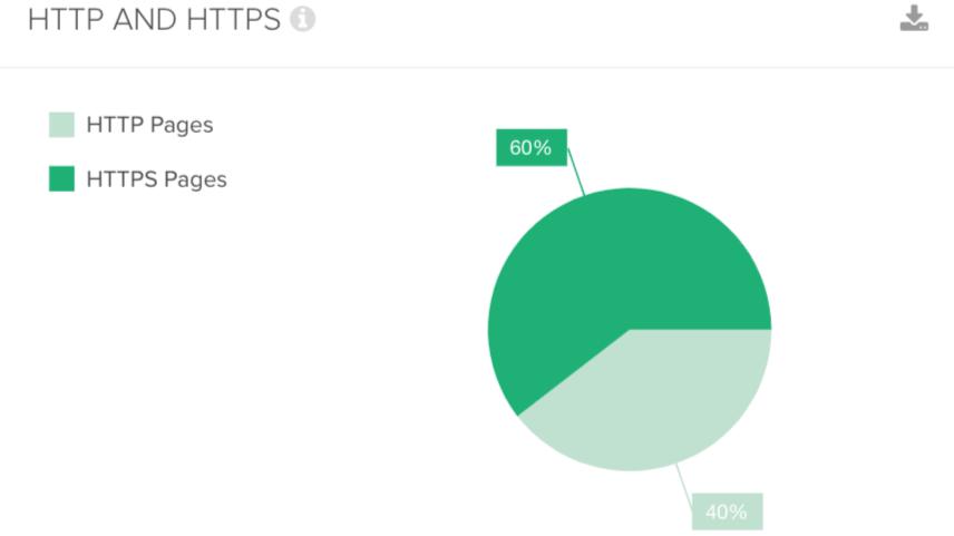 DeepCrawl HTTP/HTTPS pages