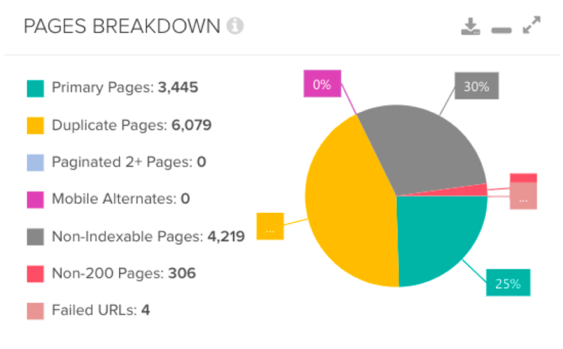 Peak Ace - DeepCrawl Pages Breakdown