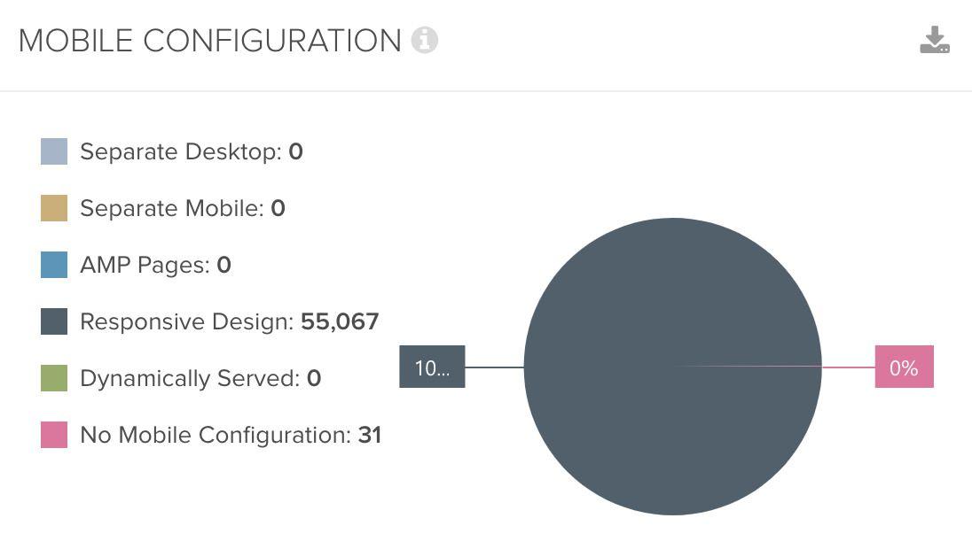 DeepCrawl Mobile Configuration chart