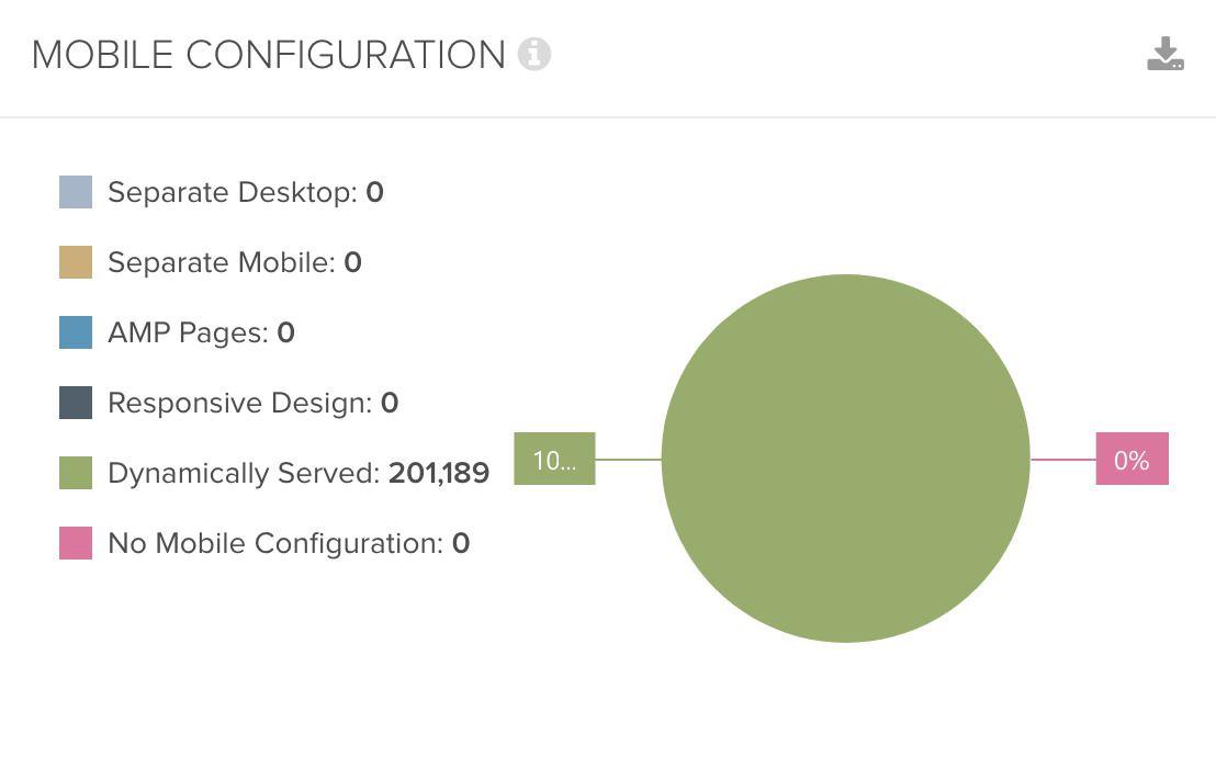 DeepCrawl Mobile Configuration chart 2