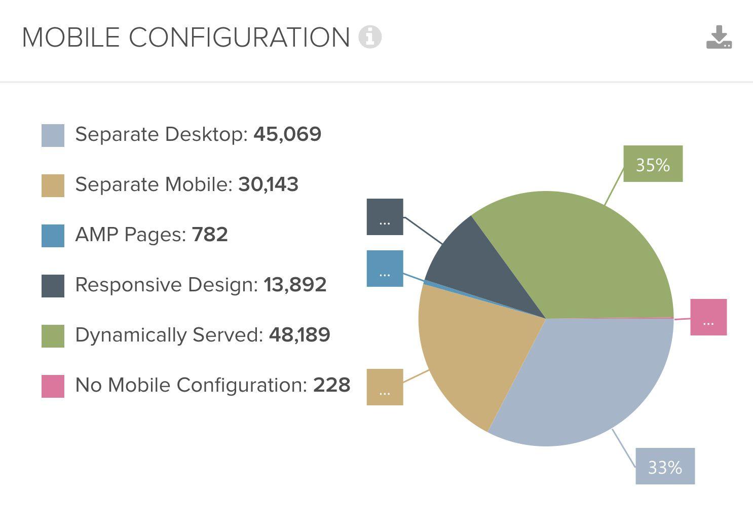 DeepCrawl mobile configuration chart 3