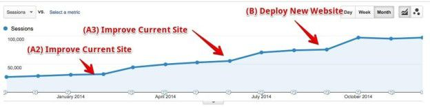 Gradual improvements before launching the new website