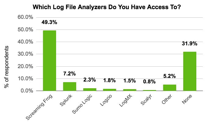 DeepCrawl log file poll results