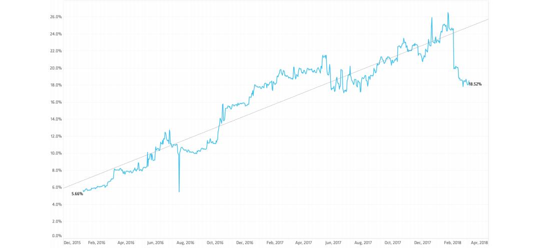 STAT graph