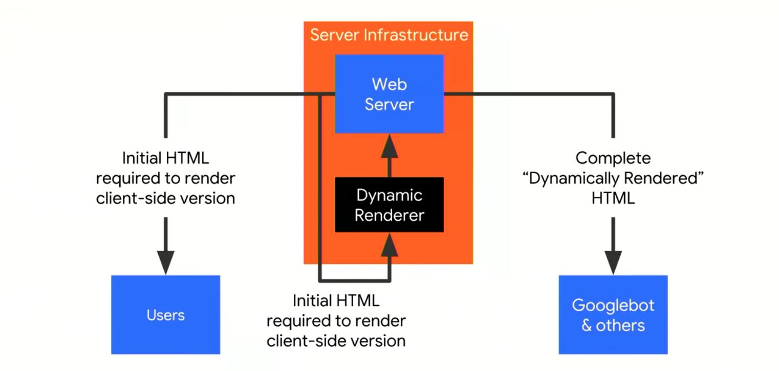 dynamic rendering server set up