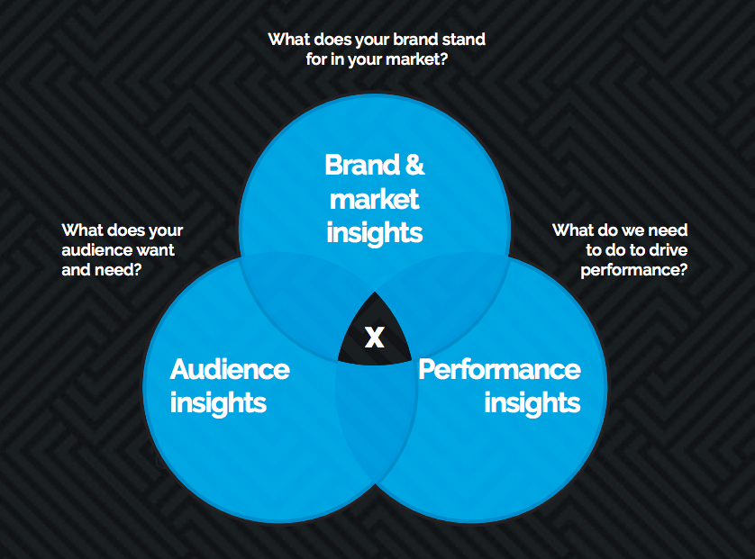 Where does your brand stand?