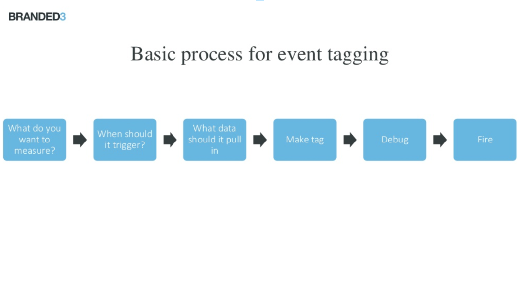 basic process for event tagging