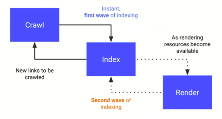 crawling, rendering & indexing