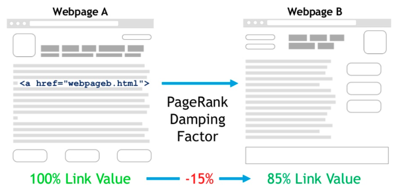 page damping factor