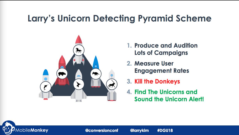 Larry kim unicorn detection